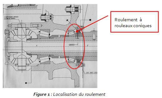 Figure 1 : Localisation du roulement