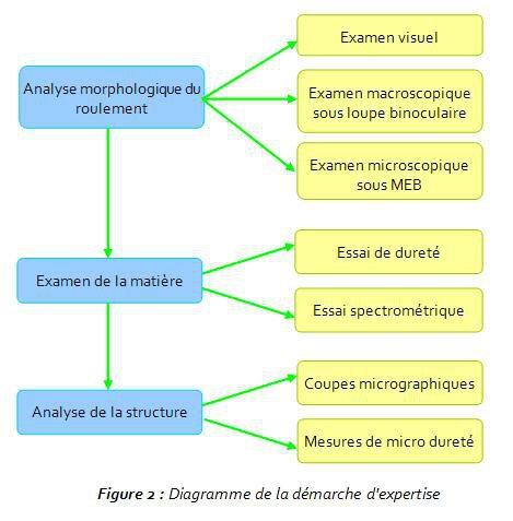 Figure 2 : Diagramme de la démarche d'expertise