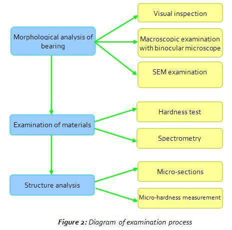 f2_diagramm_examination_process