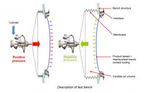 Descriptif of test bench